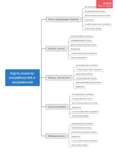 Карта анализа потребностей и возражений